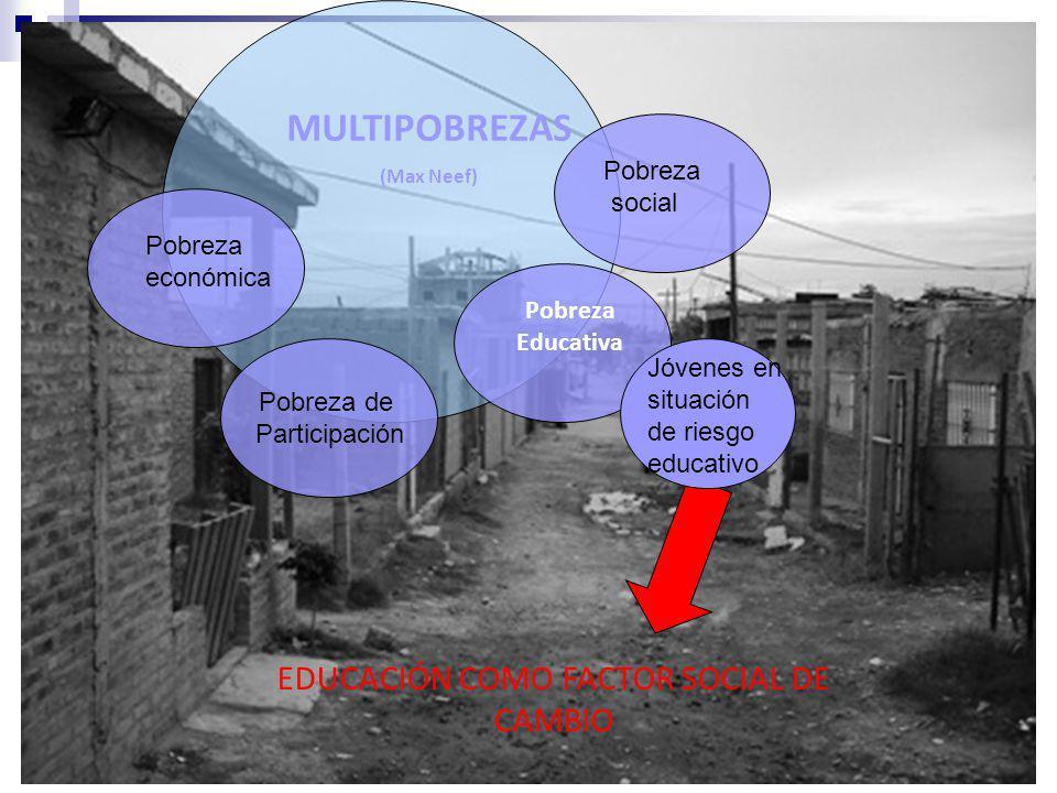 MULTIPOBREZAS (Max Neef) Pobreza Educativa EDUCACIÓN COMO FACTOR SOCIAL DE CAMBIO Pobreza de Participación Pobreza económica Pobreza social Jóvenes en