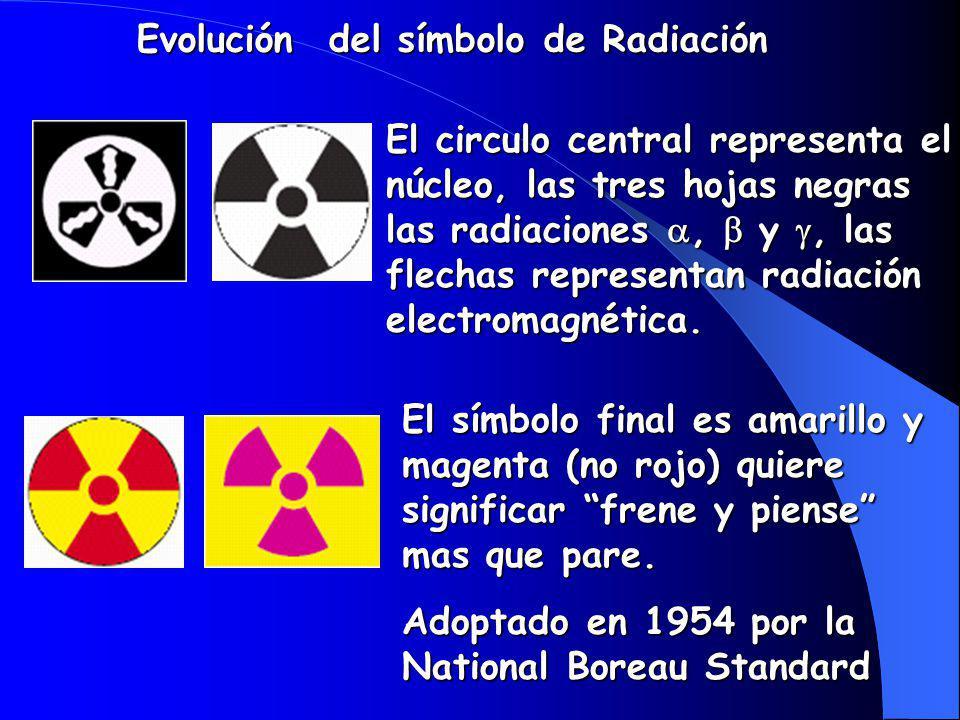 El circulo central representa el núcleo, las tres hojas negras las radiaciones, y, las flechas representan radiación electromagnética.
