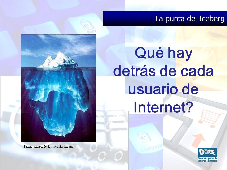 Fuente: Adaptado de www.whatis.com La punta del Iceberg Qué hay detrás de cada usuario de Internet