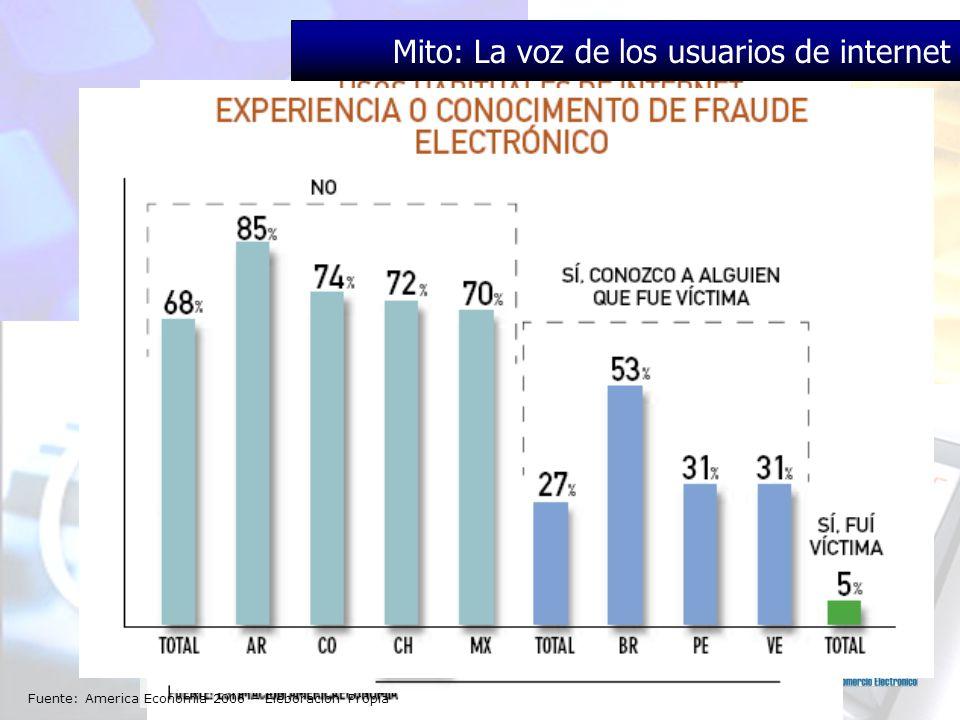 Mito: La voz de los usuarios de internet Fuente: America Economia 2006 – Eleboracion Propia