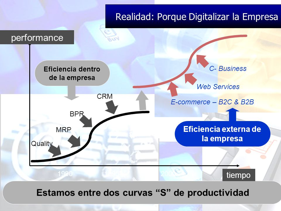 Estamos entre dos curvas S de productividad Quality BPR MRP CRM performance Web Services C- Business E-commerce – B2C & B2B 1990 1995 2000 2005 Eficiencia externa de la empresa tiempo Eficiencia dentro de la empresa Realidad: Porque Digitalizar la Empresa
