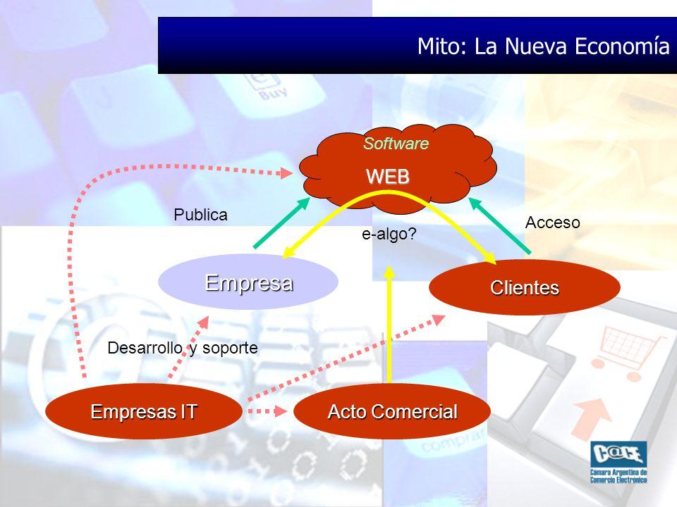 Empresa Acto Comercial Empresas IT Desarrollo y soporte Publica Software WEB Mito: La Nueva Economía Clientes Acceso e-algo