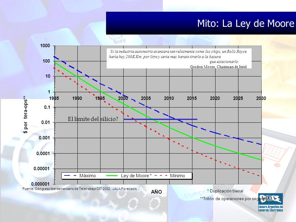 Mito: La Ley de Moore 0.000001 0.00001 0.0001 0.001 0.01 0.1 1 10 100 1000 1985199019952000200520102015202020252030 AÑO $ por tera-ops** Máximo Ley de Moore * Mínimo * Duplicación bienal **Trillón de operaciones por segundo Si la industria automotriz avanzara tan velozmente como los chips, un Rolls Royce haría hoy 200K Km.