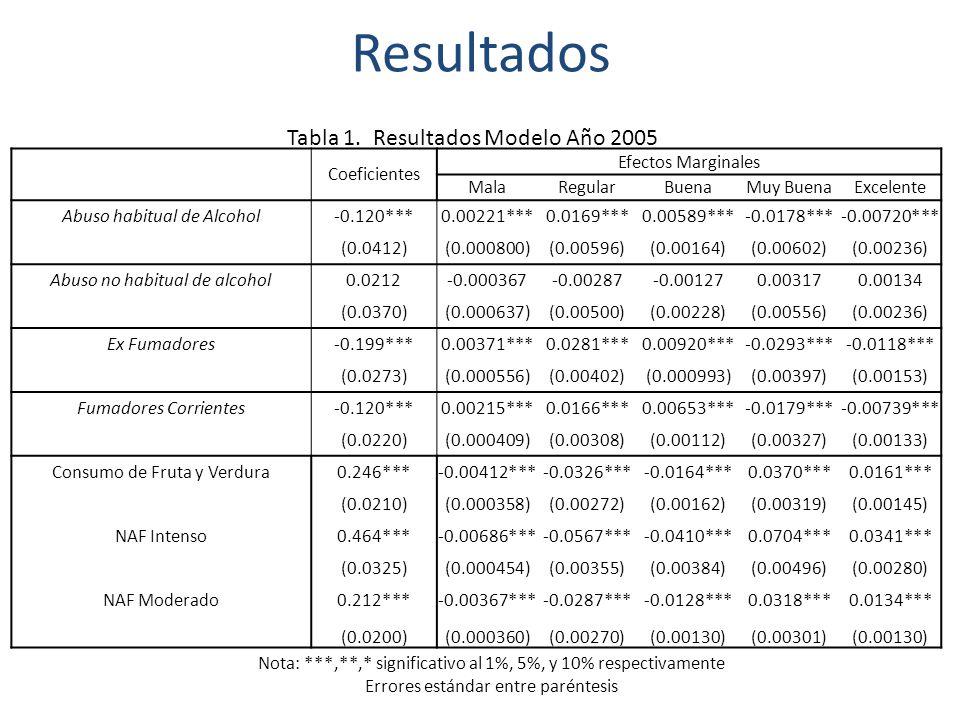 Resultados Coeficientes Efectos Marginales MalaRegularBuenaMuy BuenaExcelente Abuso habitual de Alcohol-0.03390.0004930.004480.00236-0.00508-0.00225 (0.0420)(0.000620)(0.00560)(0.00282)(0.00628)(0.00276) Abuso no habitual de alcohol0.0162-0.000231-0.00211-0.001190.002430.00110 (0.0412)(0.000584)(0.00536)(0.00307)(0.00620)(0.00281) Ex Fumadores-0.154***0.00232***0.0208***0.00975***-0.0229***-0.0099*** (0.0285)(0.000458)(0.00397)(0.00158)(0.00421)(0.00177) Fumadores Corrientes-0.185***0.00277***0.0249***0.0119***-0.0276***-0.0120*** (0.0246)(0.000398)(0.00341)(0.00144)(0.00365)(0.00155) Consumo de Fruta y Verdura0.244***-0.0031***-0.0299***-0.0221***0.0370***0.0181*** (0.0474)(0.000559)(0.00539)(0.00512)(0.00720)(0.00385) NAF Intenso0.433***-0.0053***-0.0513***-0.0422***0.0654***0.0335*** (0.0318)(0.000387)(0.00340)(0.00391)(0.00479)(0.00283) NAF Moderado0.297***-0.0040***-0.0375***-0.0243***0.0448***0.0210*** (0.0229)(0.000326)(0.00280)(0.00215)(0.00347)(0.00173) Tabla 2.