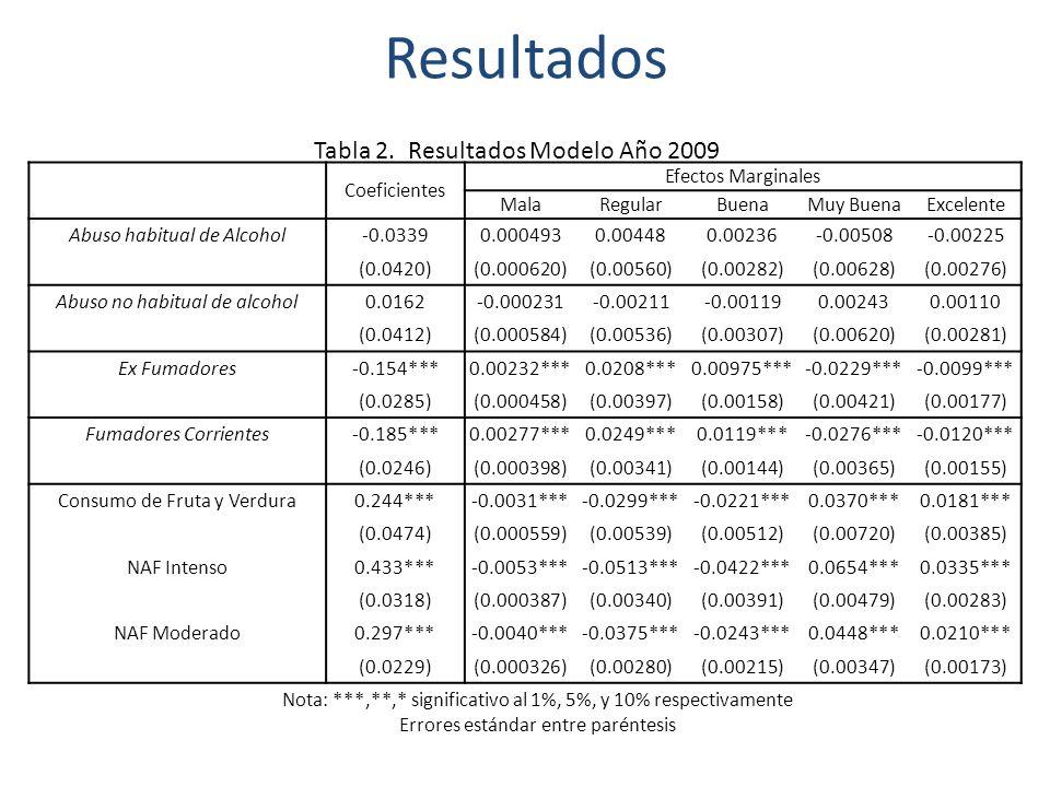 Resultados Coeficientes Efectos Marginales MalaRegularBuenaMuy BuenaExcelente Abuso habitual de Alcohol-0.03390.0004930.004480.00236-0.00508-0.00225 (