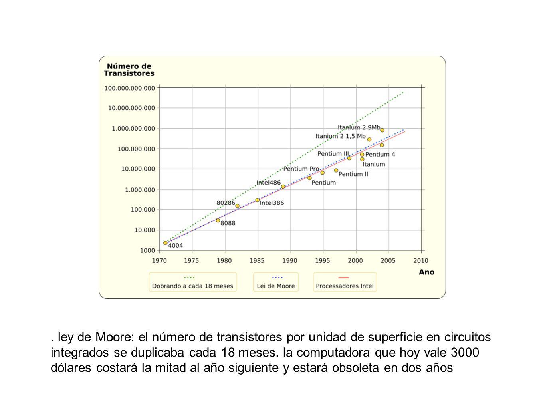 ley de Moore: el número de transistores por unidad de superficie en circuitos integrados se duplicaba cada 18 meses.