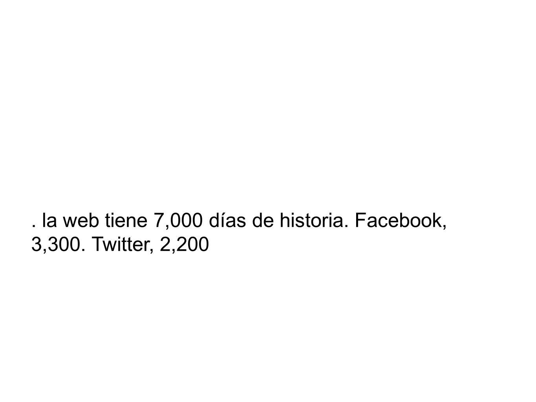. la web tiene 7,000 días de historia. Facebook, 3,300. Twitter, 2,200