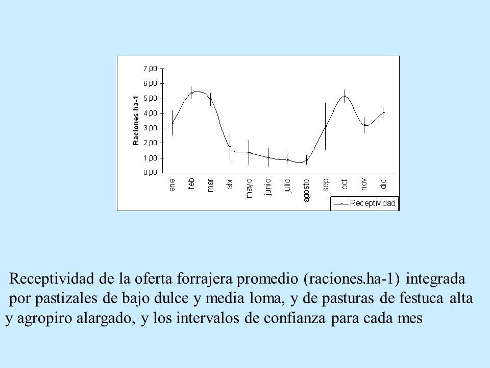 Receptividad de la oferta forrajera promedio (raciones.ha-1) integrada por pastizales de bajo dulce y media loma, y de pasturas de festuca alta y agro
