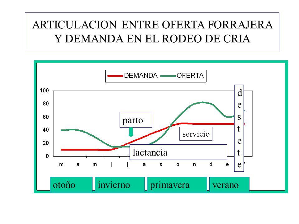 ARTICULACION ENTRE OFERTA FORRAJERA Y DEMANDA EN EL RODEO DE CRIA otoñoinviernoprimaveraverano parto lactancia destetedestete servicio