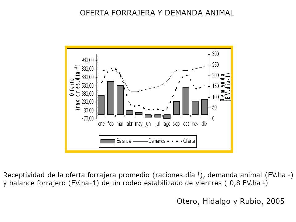 Receptividad de la oferta forrajera promedio (raciones.día -1 ), demanda animal (EV.ha -1 ) y balance forrajero (EV.ha-1) de un rodeo estabilizado de