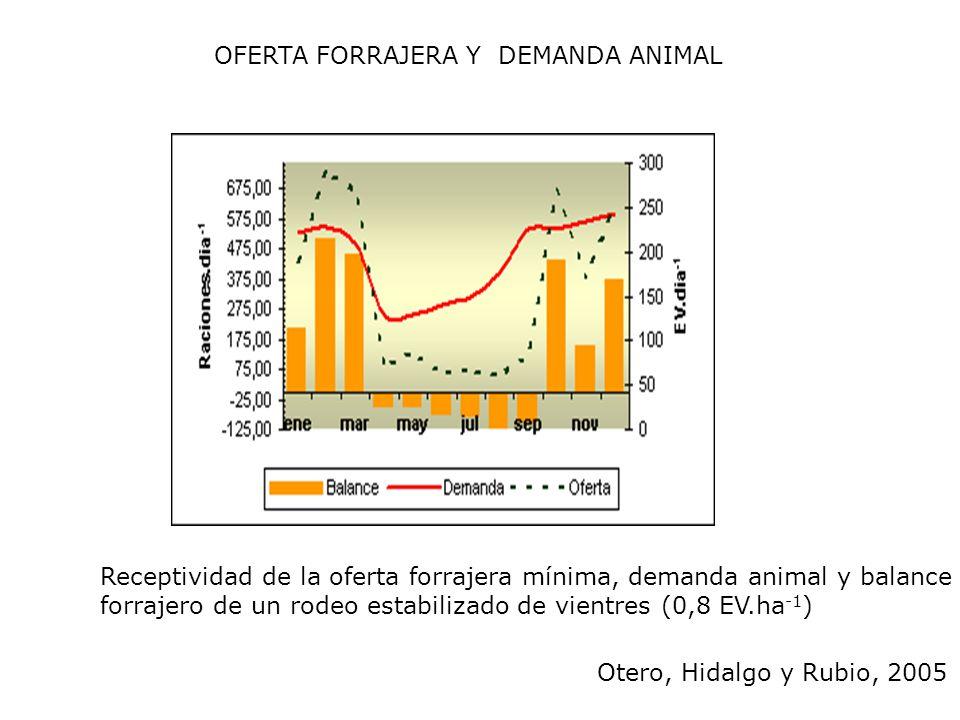 Receptividad de la oferta forrajera mínima, demanda animal y balance forrajero de un rodeo estabilizado de vientres (0,8 EV.ha -1 ) OFERTA FORRAJERA Y