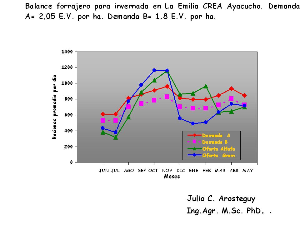 Julio C. Arosteguy Ing.Agr. M.Sc. PhD..