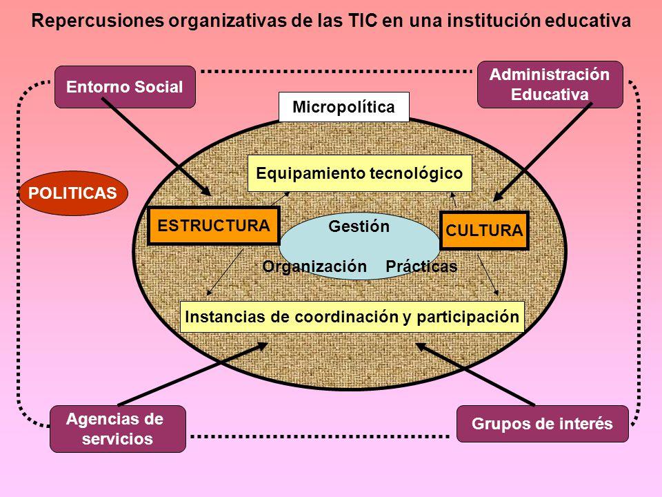 Repercusiones organizativas de las TIC en una institución educativa Entorno Social Administración Educativa Agencias de servicios Grupos de interés Micropolítica Gestión Organización Prácticas Equipamiento tecnológico ESTRUCTURA CULTURA Instancias de coordinación y participación Micropolítica POLITICAS