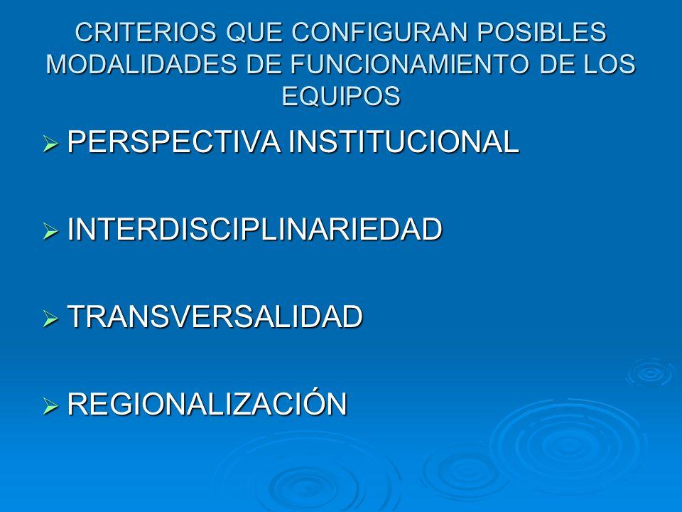 CRITERIOS QUE CONFIGURAN POSIBLES MODALIDADES DE FUNCIONAMIENTO DE LOS EQUIPOS PERSPECTIVA INSTITUCIONAL PERSPECTIVA INSTITUCIONAL INTERDISCIPLINARIEDAD INTERDISCIPLINARIEDAD TRANSVERSALIDAD TRANSVERSALIDAD REGIONALIZACIÓN REGIONALIZACIÓN