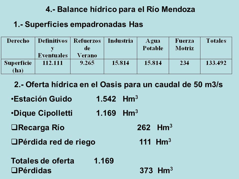 4.- Balance hídrico para el Río Mendoza 1.- Superficies empadronadas Has 2.- Oferta hídrica en el Oasis para un caudal de 50 m3/s Estación Guido 1.542