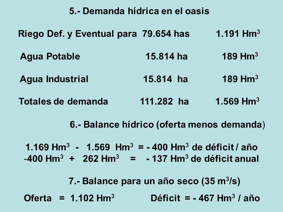 5.- Demanda hídrica en el oasis Riego Def. y Eventual para 79.654 has 1.191 Hm 3 Agua Potable 15.814 ha 189 Hm 3 Agua Industrial 15.814 ha 189 Hm 3 To