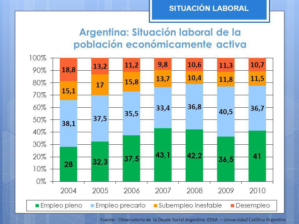 Argentina: Situación laboral de la población económicamente activa Fuente: Observatorio de la Deuda Social Argentina. EDSA – Universidad Católica Arge