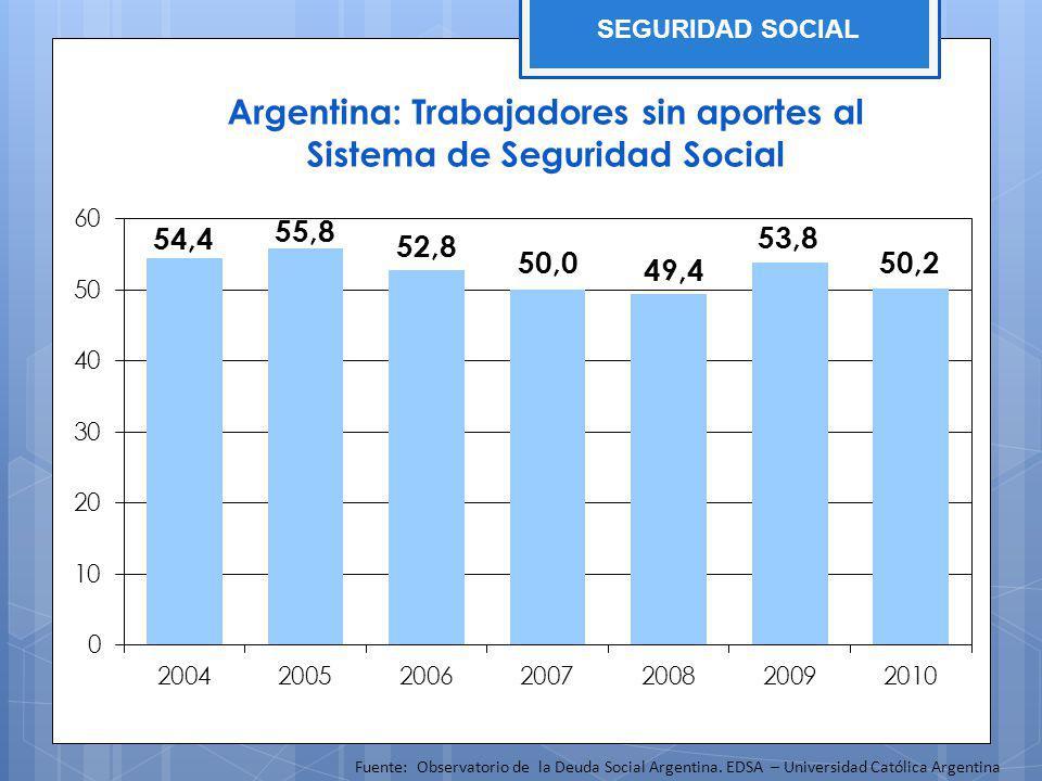 Argentina: Trabajadores sin aportes al Sistema de Seguridad Social Fuente: Observatorio de la Deuda Social Argentina. EDSA – Universidad Católica Arge