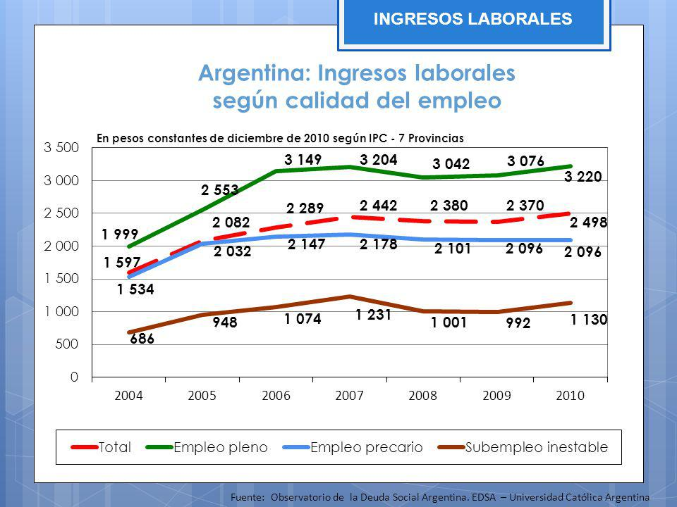 Argentina: Ingresos laborales según calidad del empleo En pesos constantes de diciembre de 2010 según IPC - 7 Provincias Fuente: Observatorio de la De