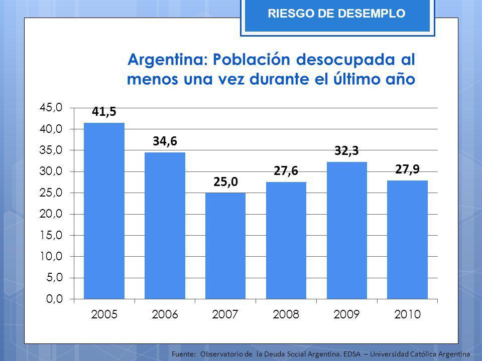 Argentina: Población desocupada al menos una vez durante el último año Fuente: Observatorio de la Deuda Social Argentina. EDSA – Universidad Católica