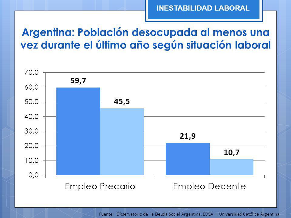 Argentina: Población desocupada al menos una vez durante el último año según situación laboral Fuente: Observatorio de la Deuda Social Argentina. EDSA