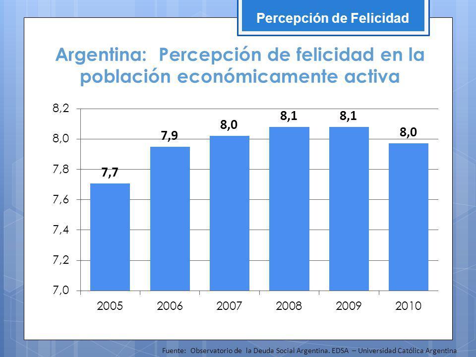 Argentina: Percepción de felicidad en la población económicamente activa Percepción de Felicidad Fuente: Observatorio de la Deuda Social Argentina.