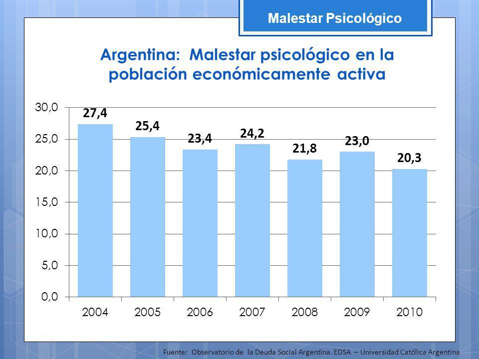 Argentina: Malestar psicológico en la población económicamente activa Fuente: Observatorio de la Deuda Social Argentina. EDSA – Universidad Católica A