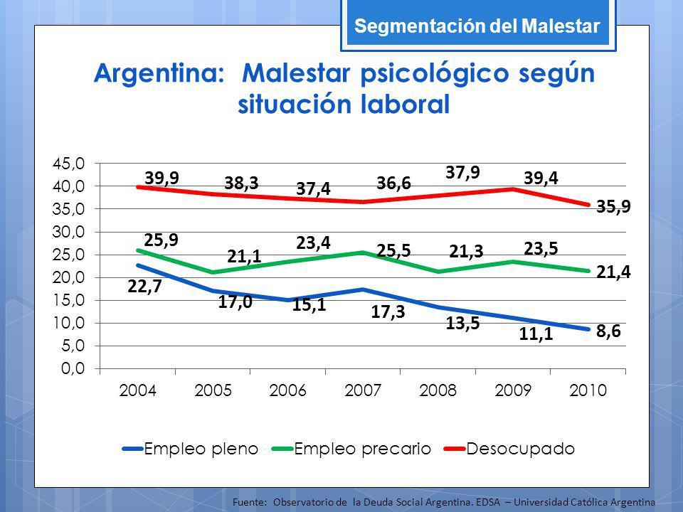 Argentina: Malestar psicológico según situación laboral Fuente: Observatorio de la Deuda Social Argentina. EDSA – Universidad Católica Argentina Segme