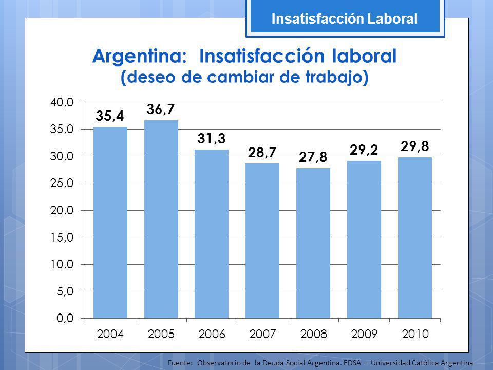 Argentina: Insatisfacción laboral (deseo de cambiar de trabajo) Fuente: Observatorio de la Deuda Social Argentina. EDSA – Universidad Católica Argenti