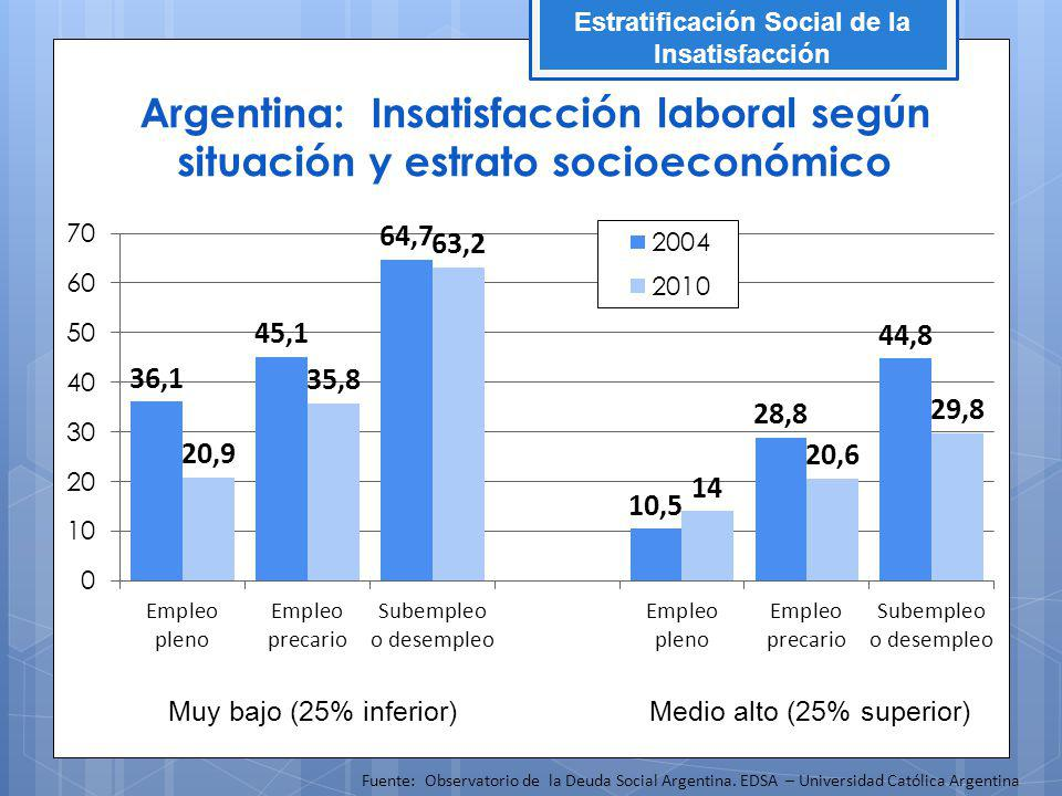 Muy bajo (25% inferior) Argentina: Insatisfacción laboral según situación y estrato socioeconómico Estratificación Social de la Insatisfacción Medio alto (25% superior) Fuente: Observatorio de la Deuda Social Argentina.
