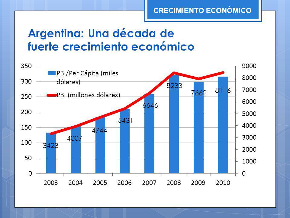 Argentina: Una década de fuerte crecimiento económico CRECIMIENTO ECONÓMICO