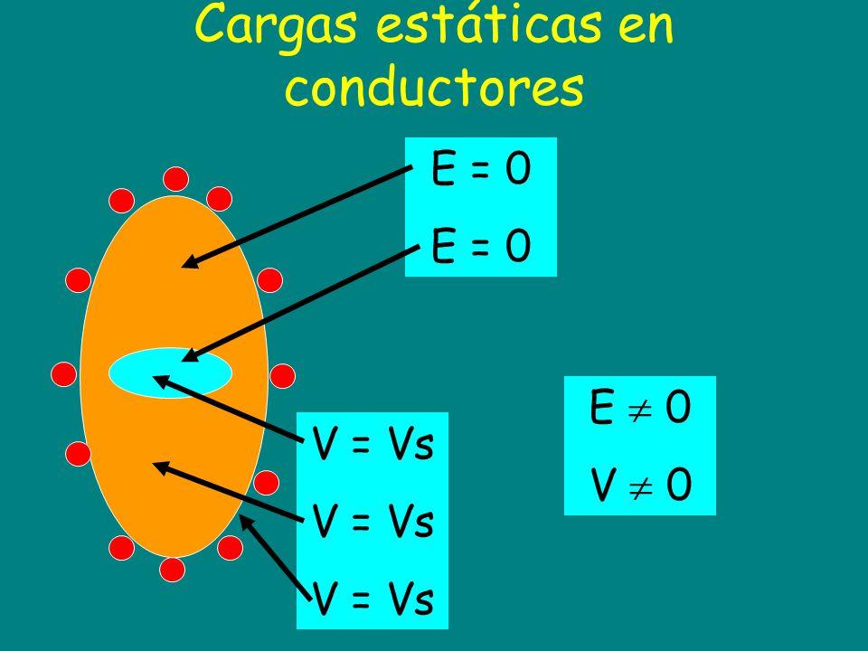 Cargas estáticas en conductores E = 0 E 0 V 0 V = Vs