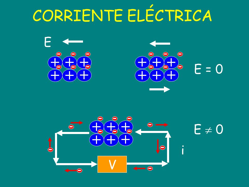 Reglas de los circuitos (III) 0 = i i nudo i 1 i 2 i 3 Conservación de la carga