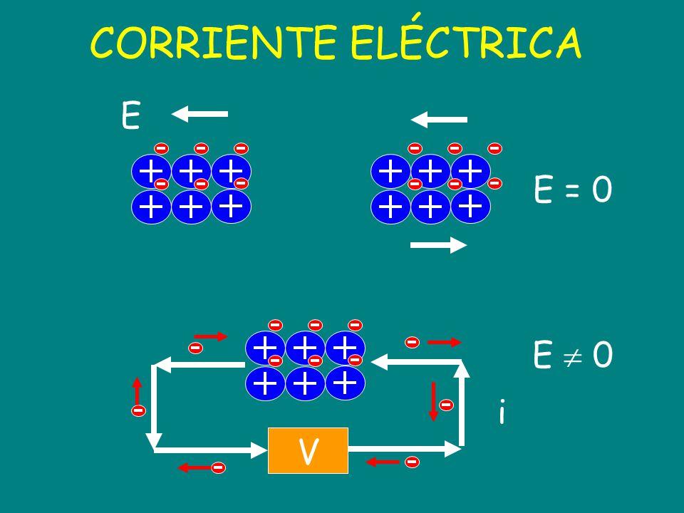 En materiales óhmicos i = V/R V = i x R R = V/ i Ley de Ohm