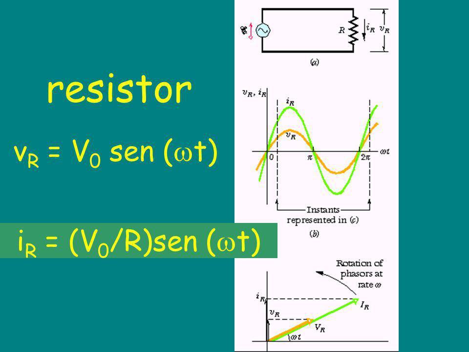 resistor v R = V 0 sen ( t) i R = (V 0 /R)sen ( t)