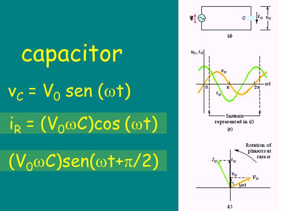capacitor v C = V 0 sen ( t) i R = (V 0 C)cos ( t) (V 0 C)sen( t+ /2)