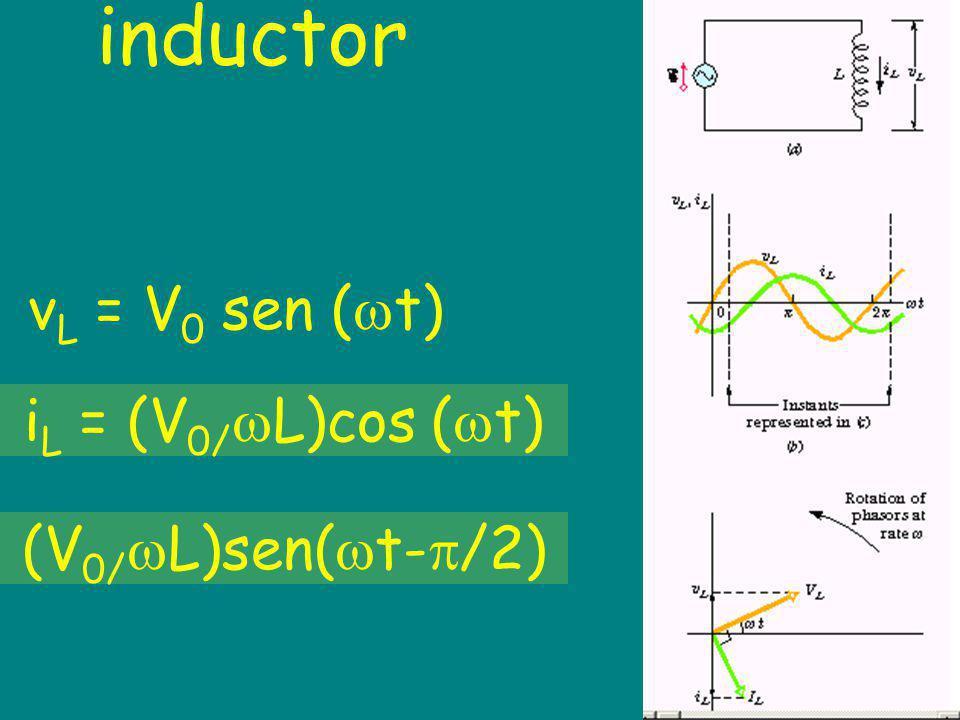 inductor v L = V 0 sen ( t) i L = (V 0/ L)cos ( t) (V 0/ L)sen( t- /2)