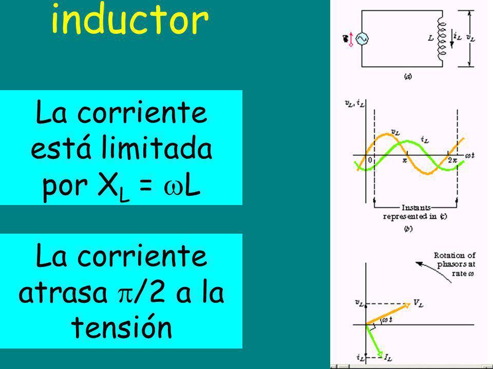 inductor La corriente está limitada por X L = L La corriente atrasa /2 a la tensión