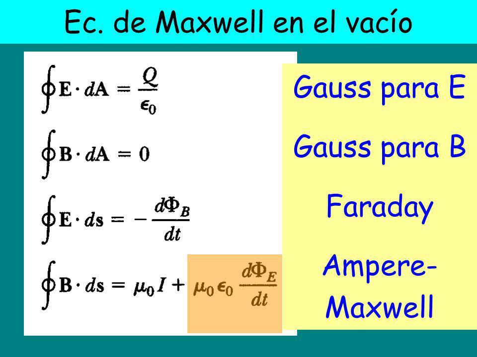 Ec. de Maxwell en el vacío Gauss para E Gauss para B Faraday Ampere- Maxwell
