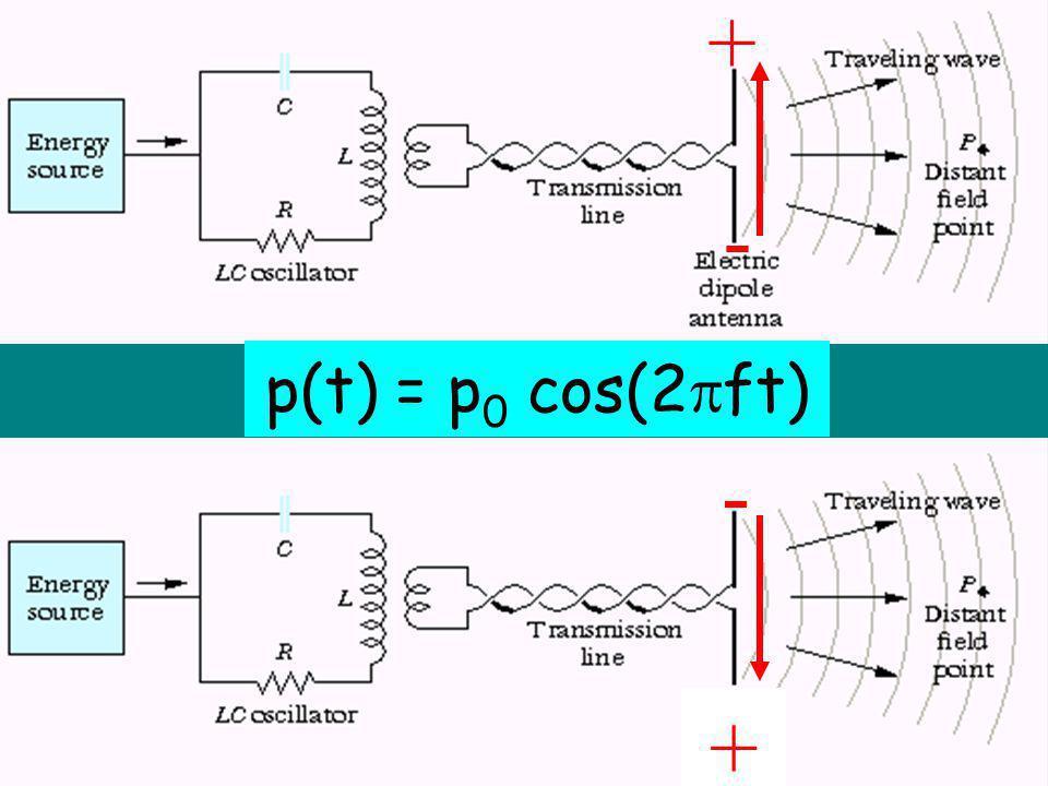 + - p(t) = p 0 cos(2 ft) + -