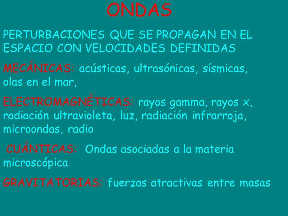 ONDAS PERTURBACIONES QUE SE PROPAGAN EN EL ESPACIO CON VELOCIDADES DEFINIDAS MECÁNICAS: acústicas, ultrasónicas, sísmicas, olas en el mar, ELECTROMAGN