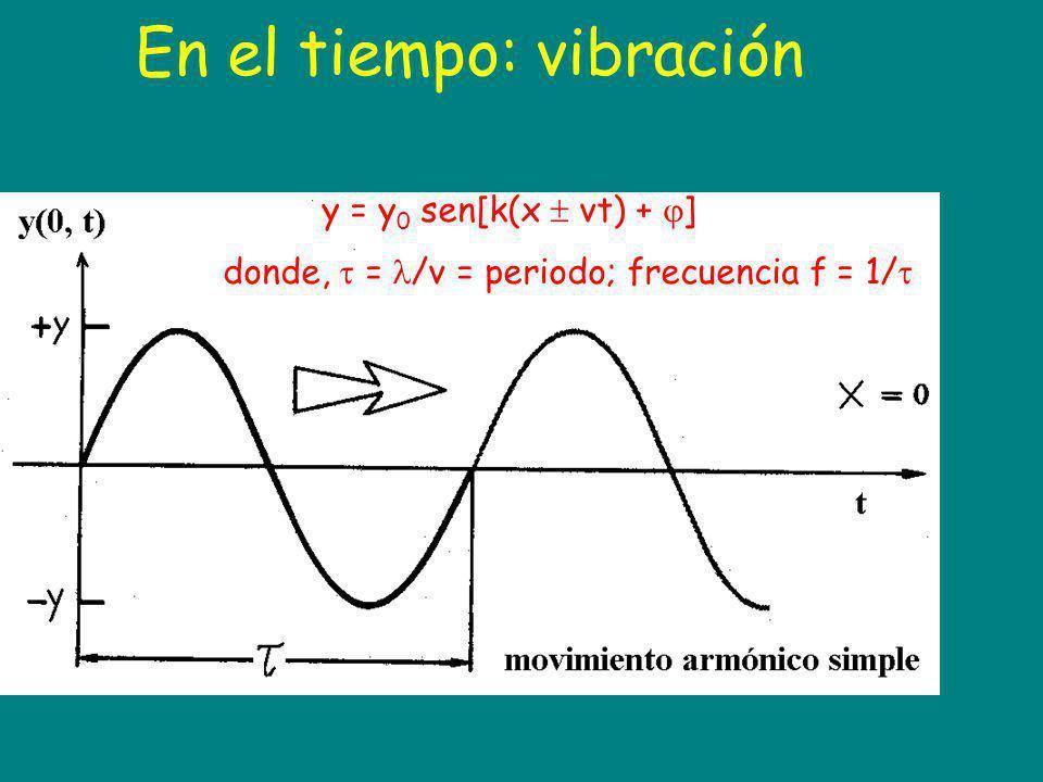 En el tiempo: vibración y = y 0 sen[k(x vt) + ] donde, = /v = periodo; frecuencia f = 1/