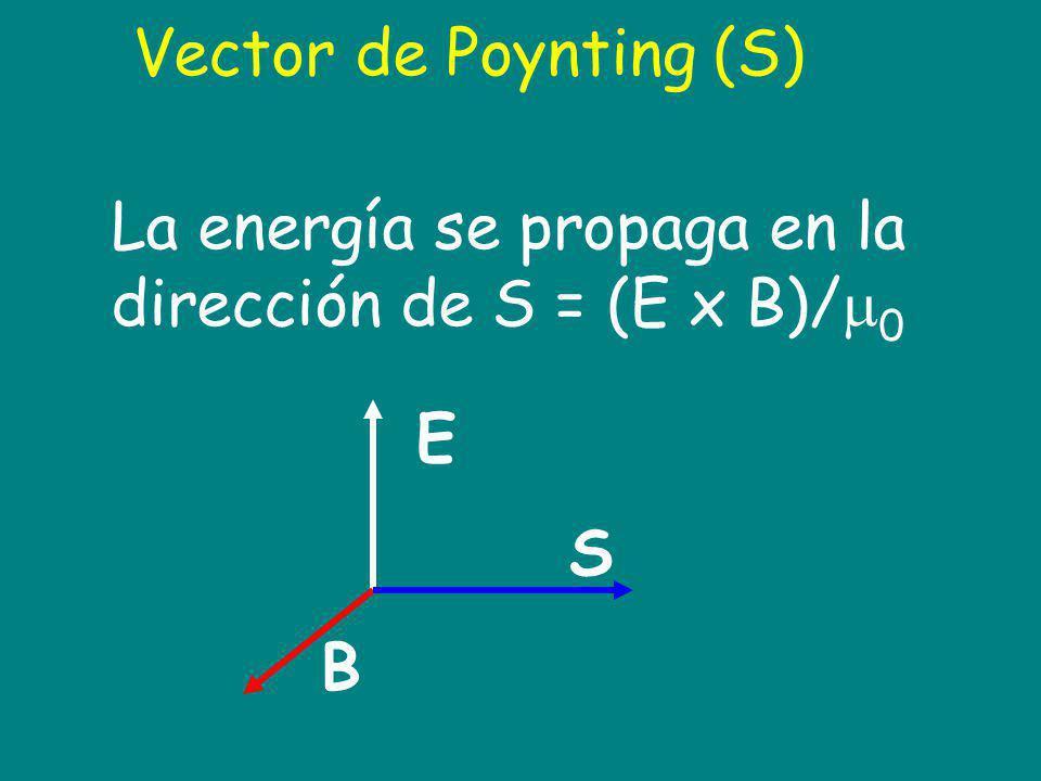 Vector de Poynting (S) La energía se propaga en la dirección de S = (E x B)/ 0 E S B