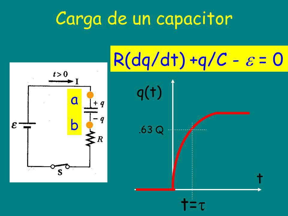 abab R(dq/dt) +q/C - = 0 q(t) t.63 Q t=