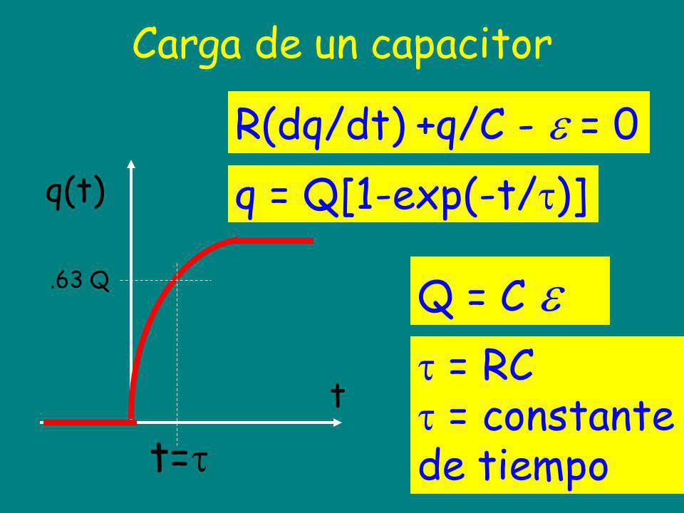 Carga de un capacitor R(dq/dt) +q/C - = 0 q(t) t.63 Q t= q = Q[1-exp(-t/ )] Q = C = RC = constante de tiempo