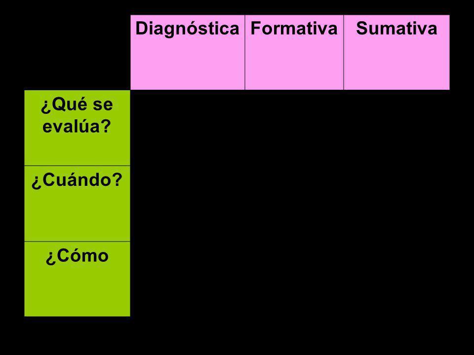 DiagnósticaFormativaSumativa ¿Qué se evalúa? ¿Cuándo? ¿Cómo