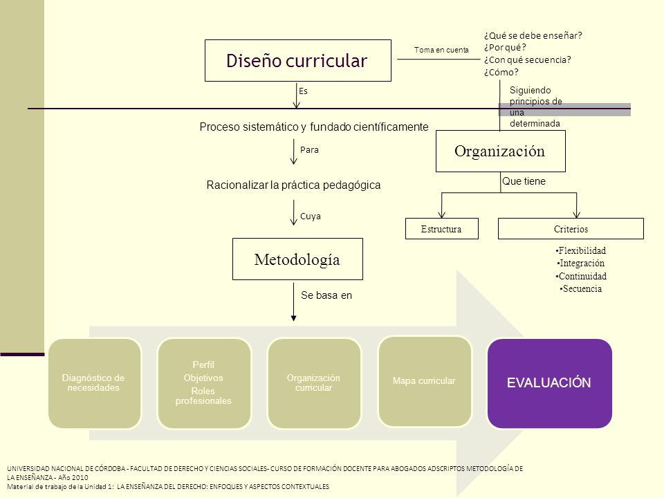Diseño curricular Proceso sistemático y fundado científicamente ¿Qué se debe enseñar.