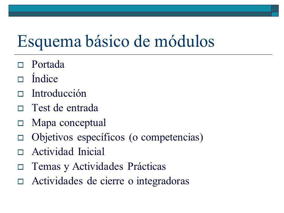 Esquema Básico Mód.Introd. * Portada Indice Introducción Organización de la asignatura Cierre (conclusión) *Según María Amelia Lamená