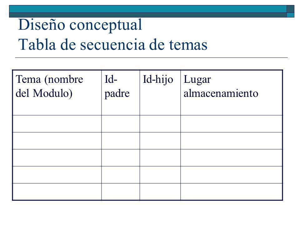 Esquema básico de módulos Portada Índice Introducción Test de entrada Mapa conceptual Objetivos específicos (o competencias) Actividad Inicial Temas y