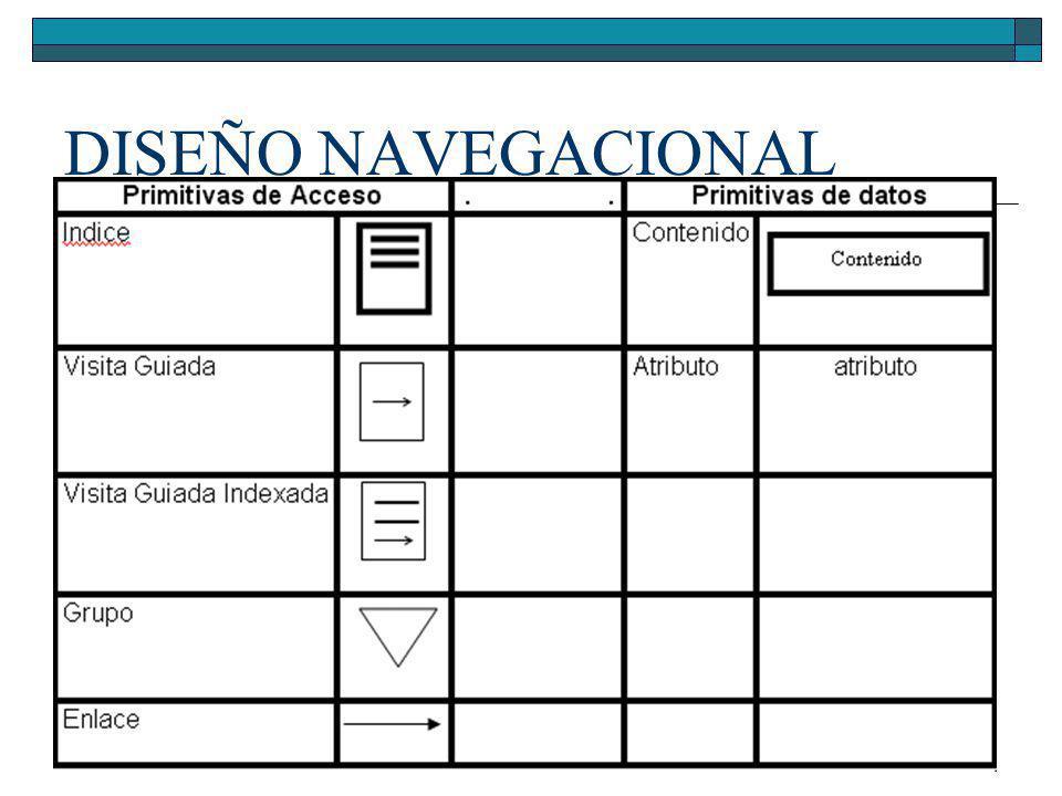 Diseño Navegacional Navegación por el hipertexto Primitivas de Acceso Primitivas de Datos